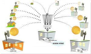 Redes Inalambricas - Punto a Punto y Multipunto (ENLACES)